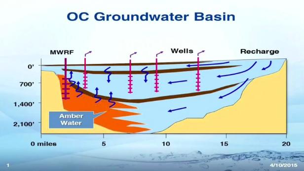 OC-Groundwater-Basin