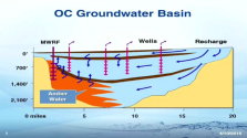 OC-Groundwater-Basin